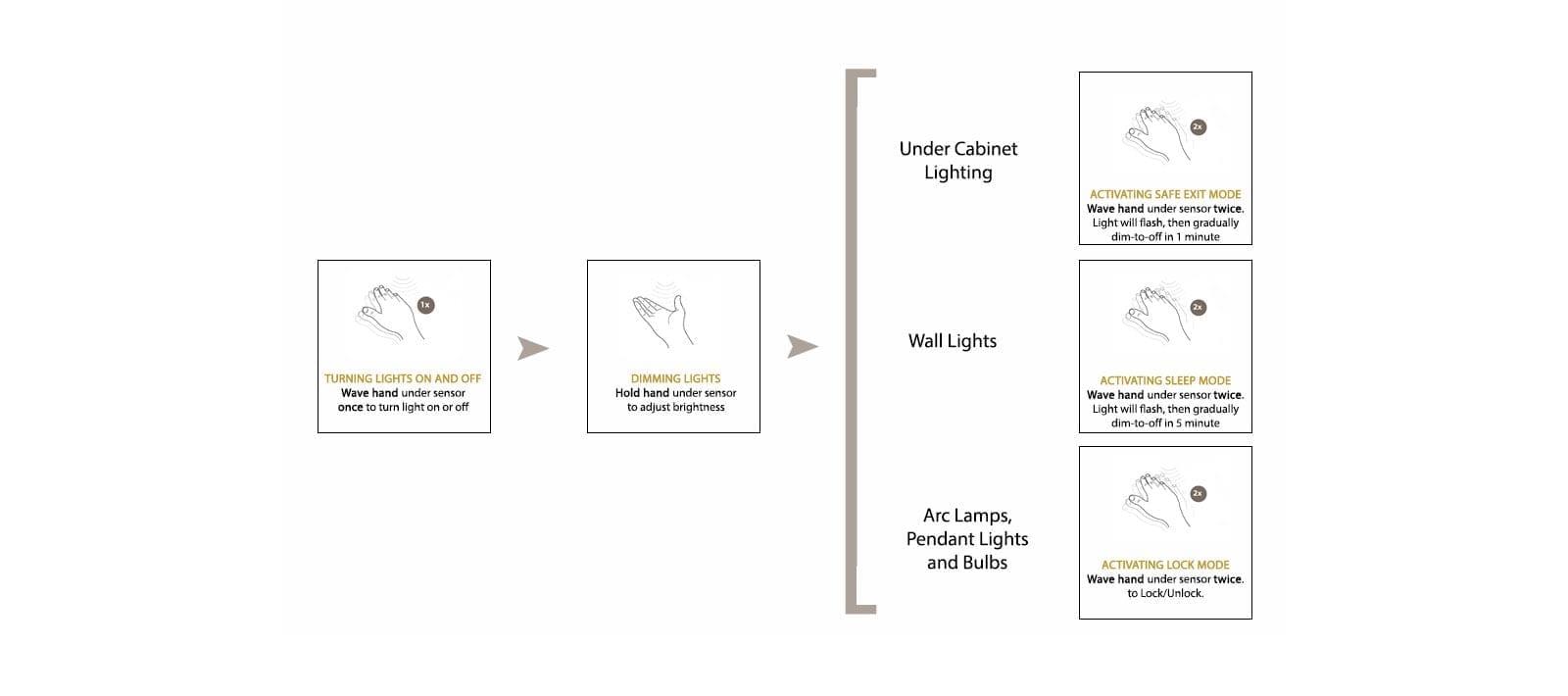 Visual diagram explaining how Instalux lighting works.